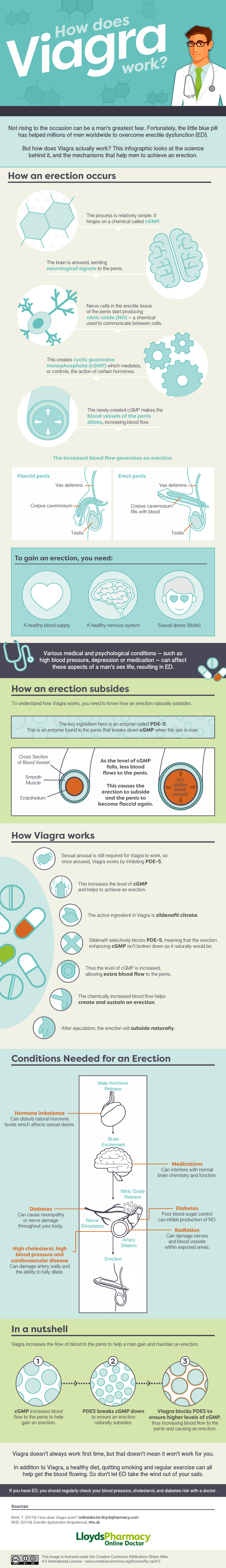 Generic viagra how does it work