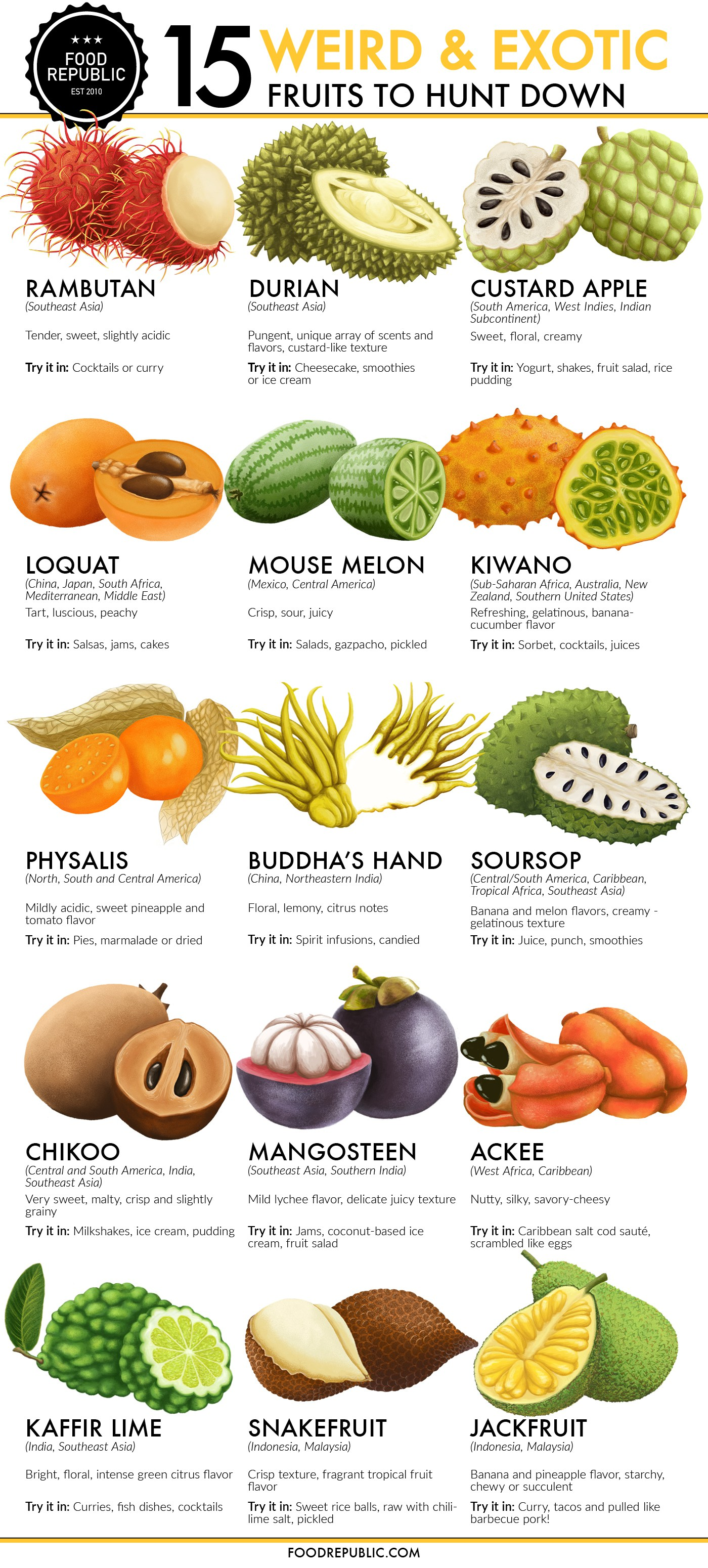 Types Of Weird Fruits 3