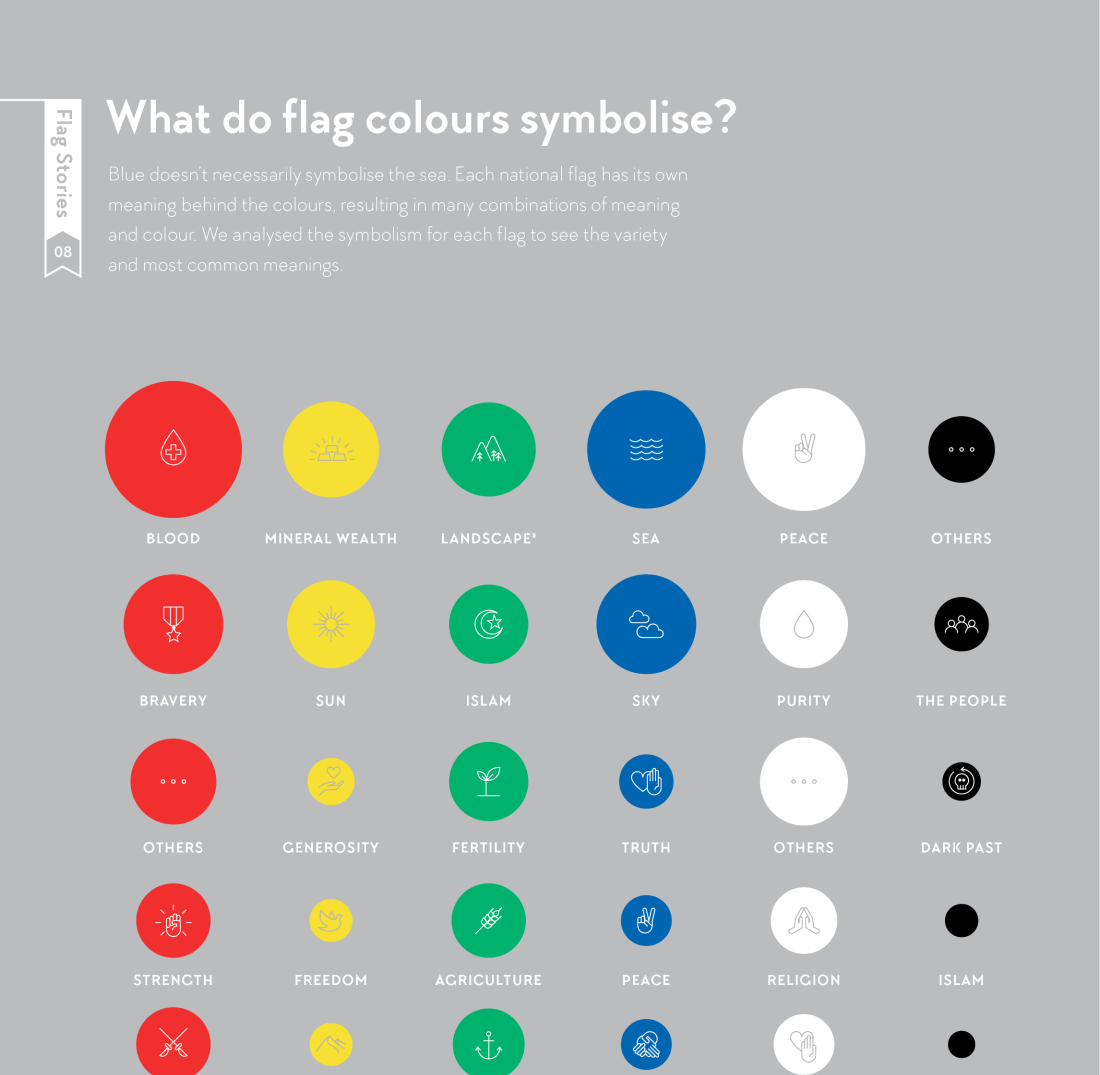 Flag Stories What Each Color In A Flag Represents Infographic By