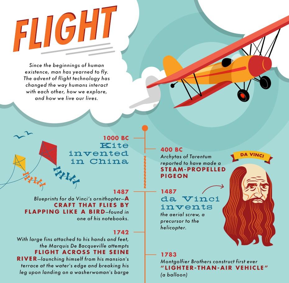 history of flight