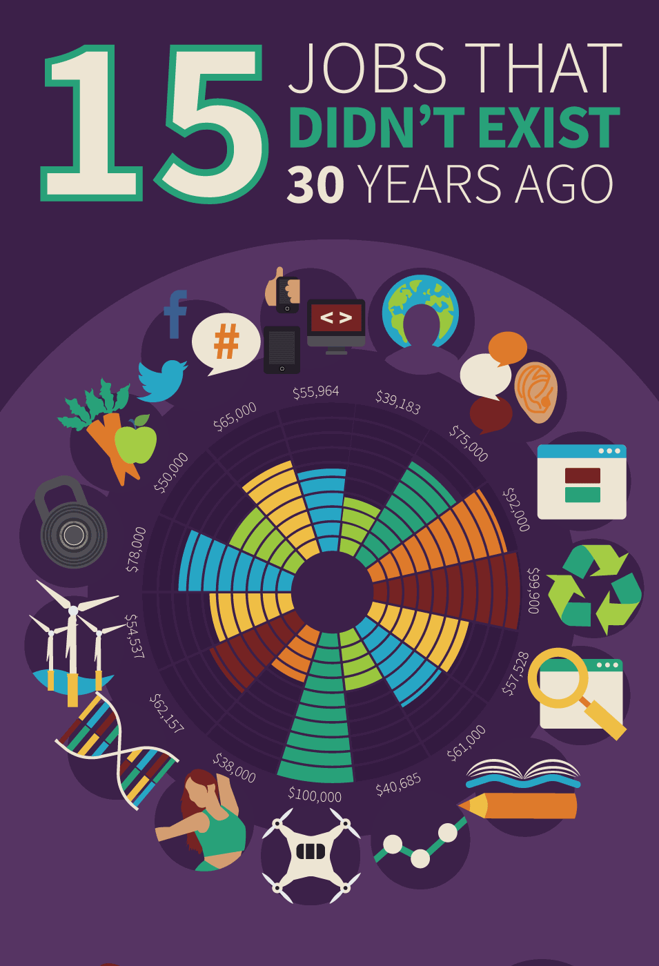 15 jobs that didn u2019t exist 30 years ago