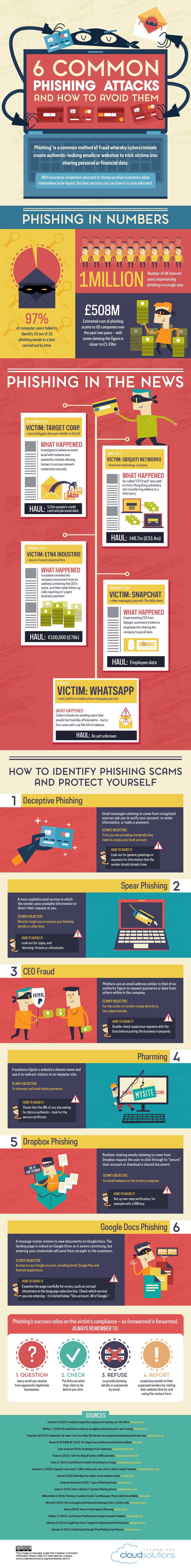 phishing and pharming attacks Countering the phishing/pharming threat ron collette, cissp and mike gentile, cissp february, 2006 phishing attacks are growing in number and in email phishing attacks the earliest form of phishing attacks lacked both creativity and technical capability essentially, they were spam emails.