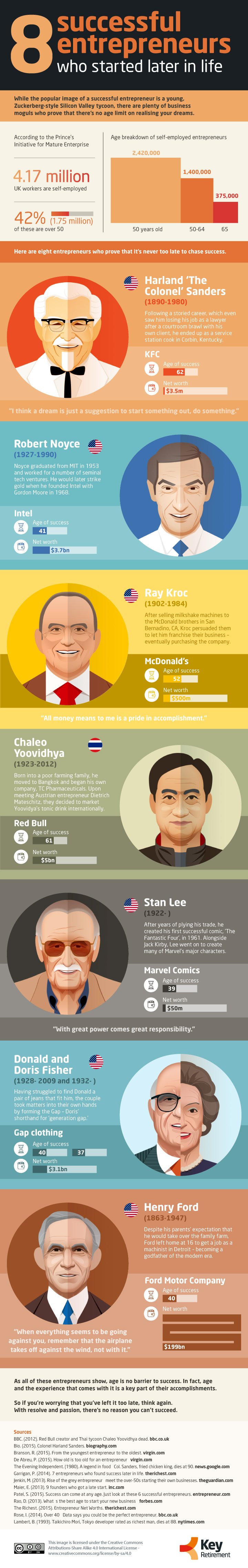8 Successful Entrepreneurs Who Started Later In Life