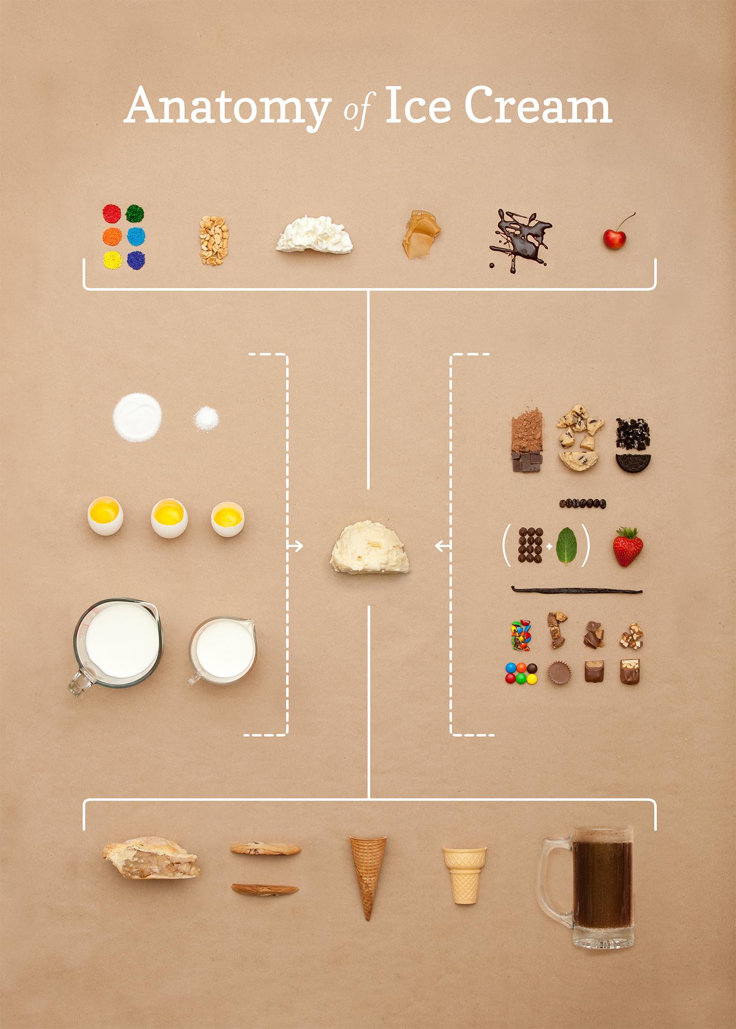 Anatomy of Ice Cream
