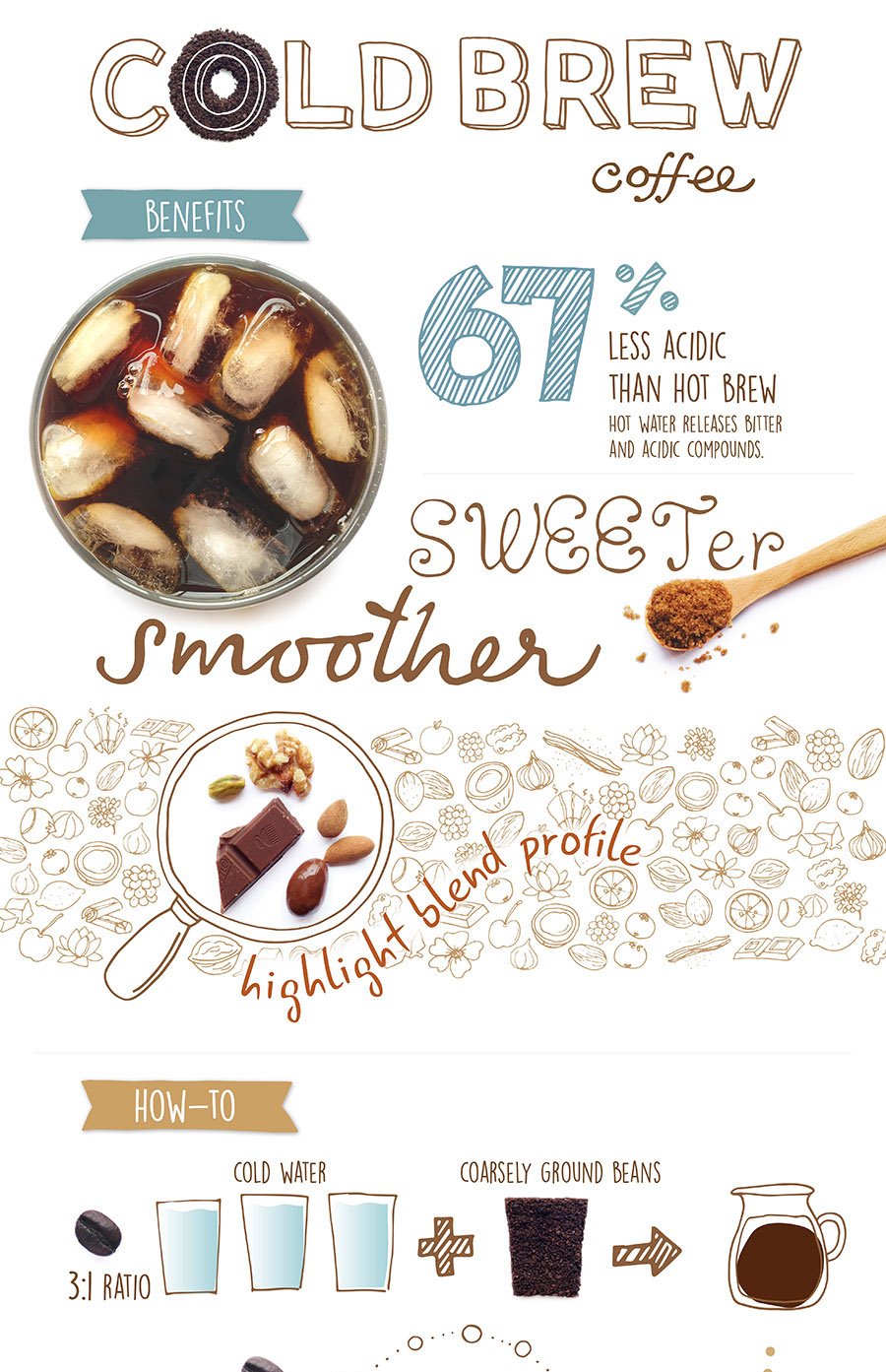 COLD BREW COFFEE RECIPES & BENEFITS INFOGRAPHIC