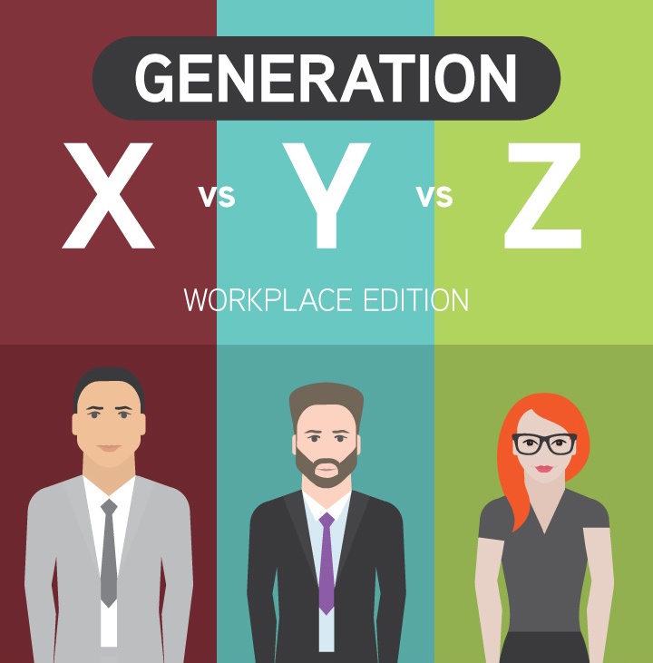 Generation X Vs Generation Y Vs Generation Z Comparison