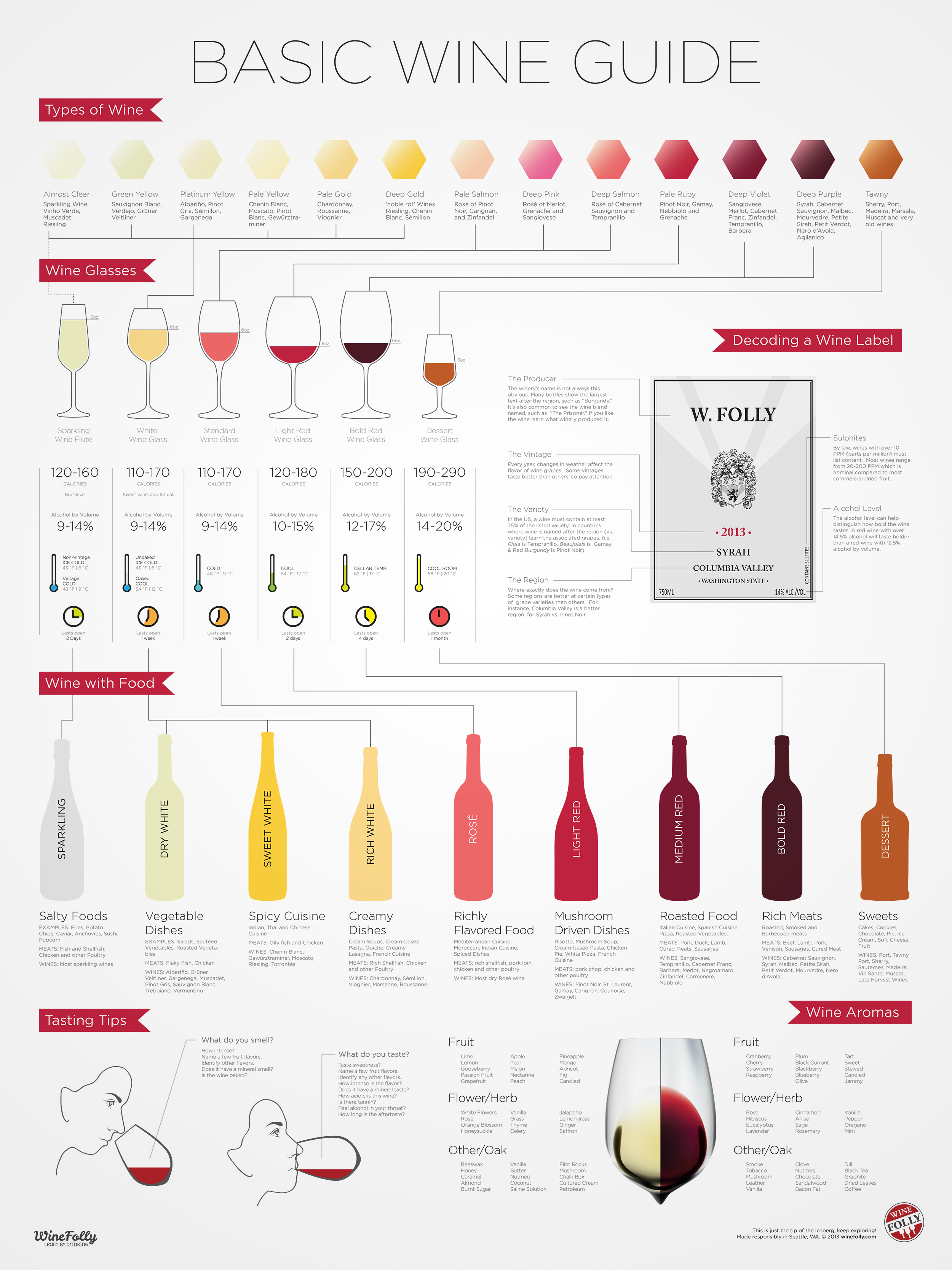 Guide To Wine For Beginners