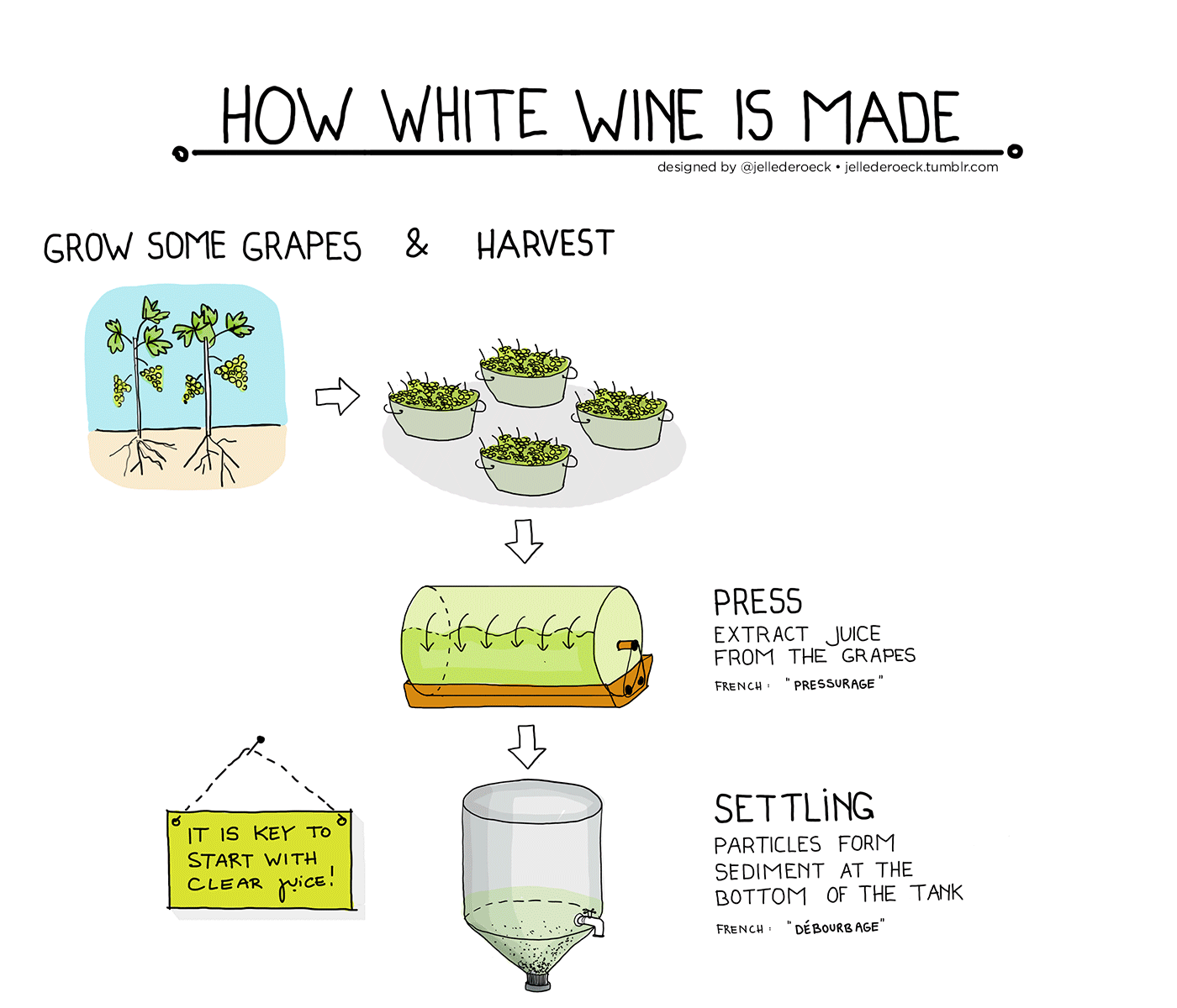 how is white wine made