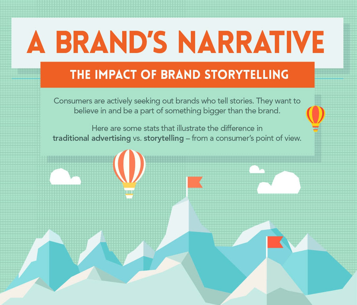 the impact of brand storytelling