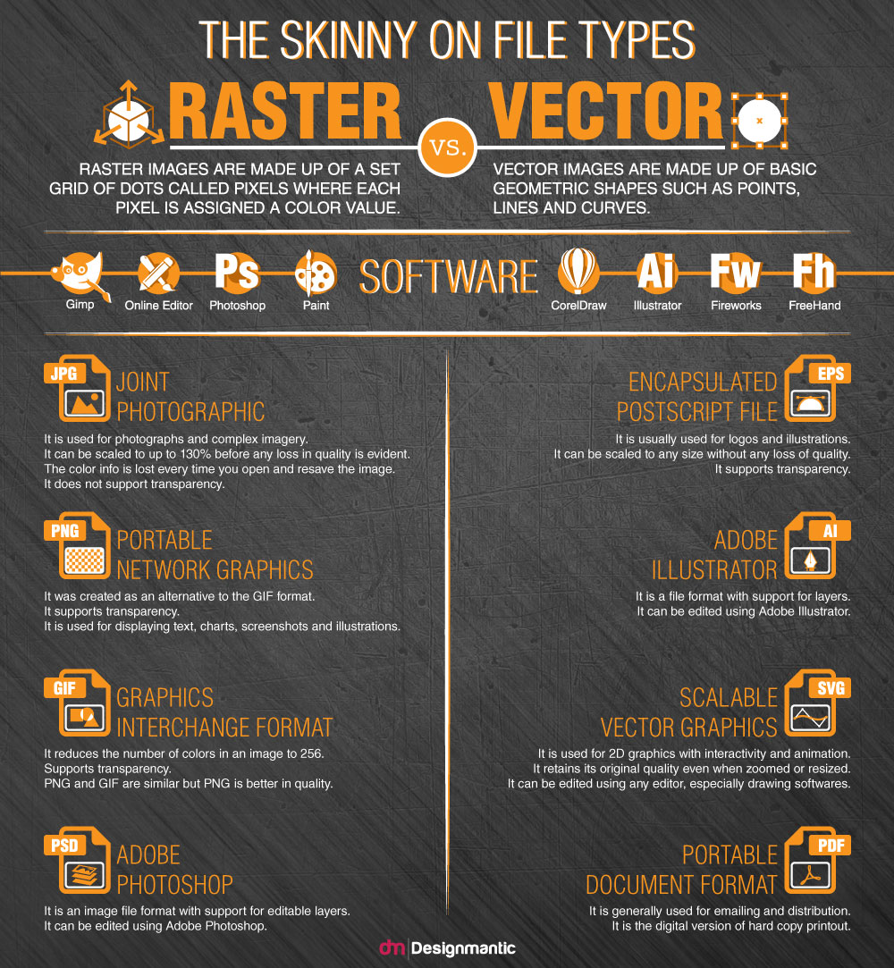 the skinny on file types raster vs vector