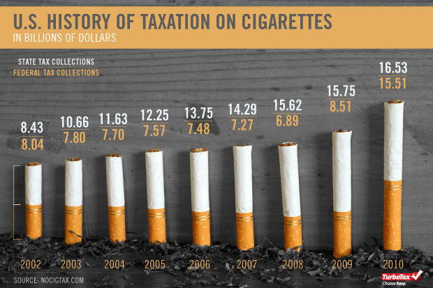 us history of taxation on cigarettes