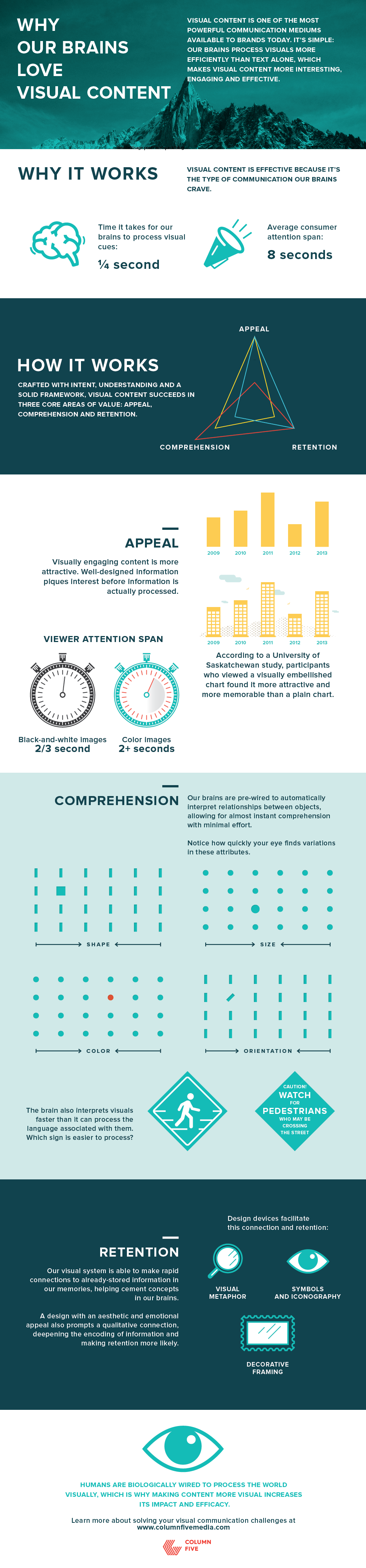 Why Our Brains Love Visual Content