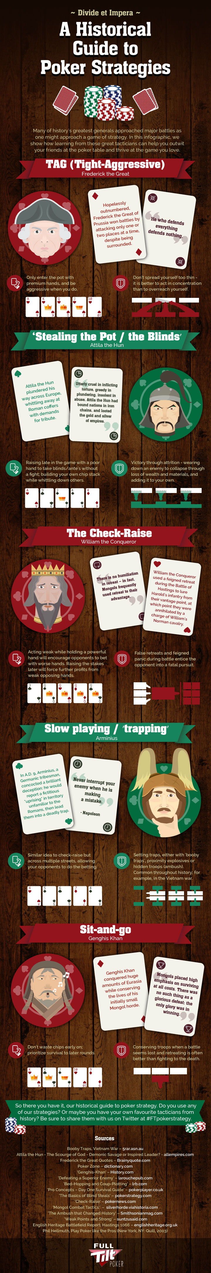 A Historical Guide To Poker Strategies