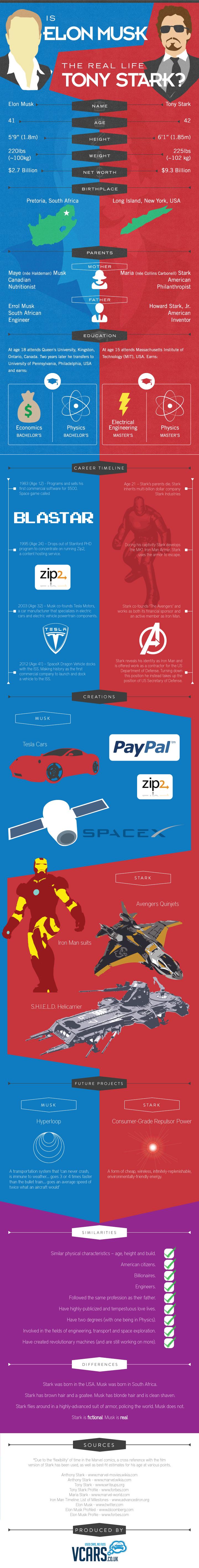 Elon Musk Tony Stark