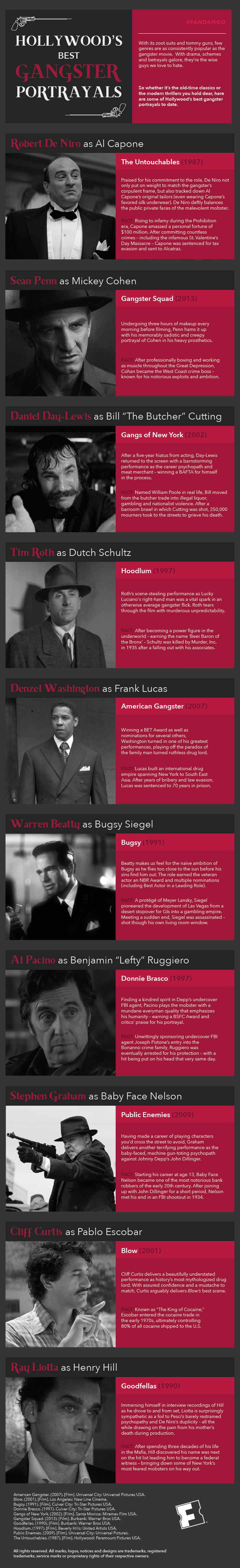 Hollywoods Best Gangster Portrayals