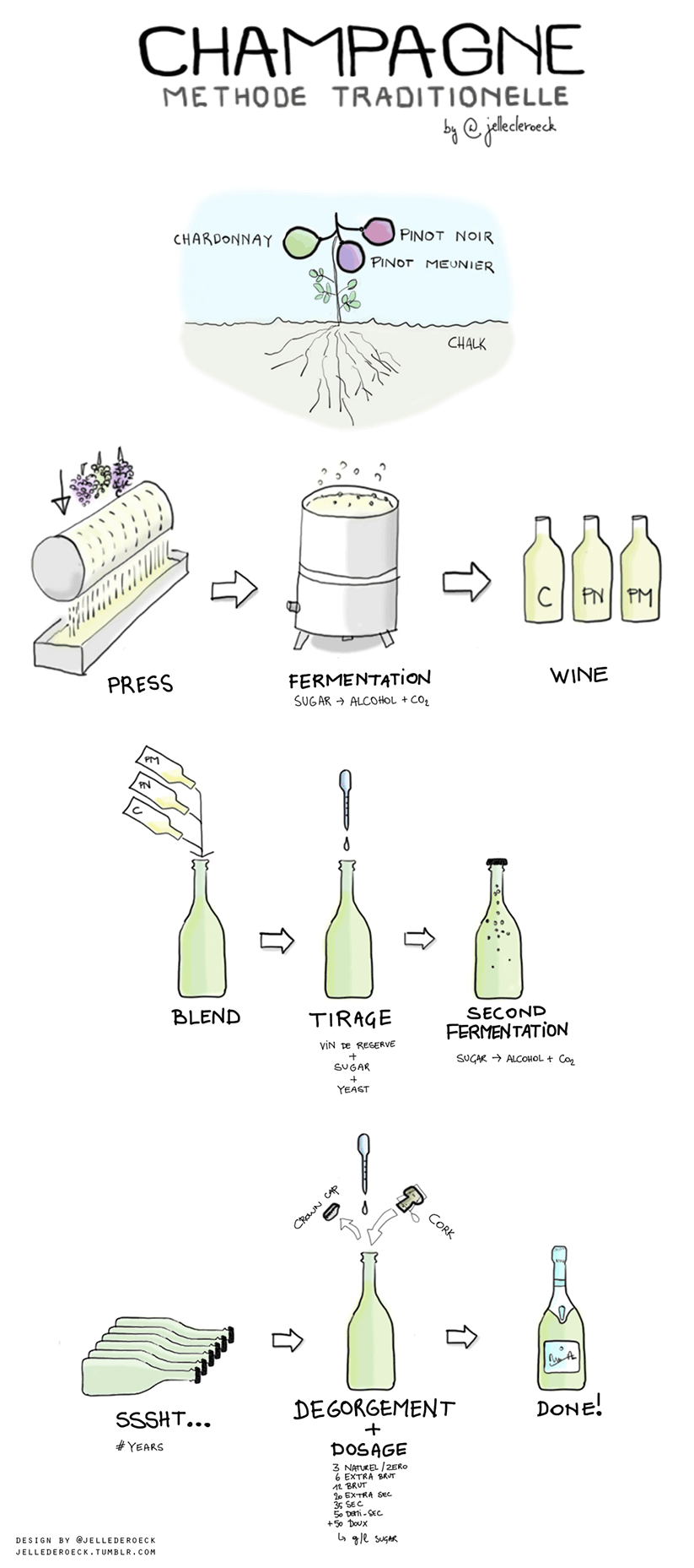 How Champagne Bubbles Is Made?