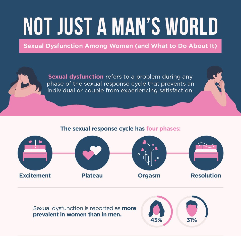 not just a mans world  sexual dysfunction among women and