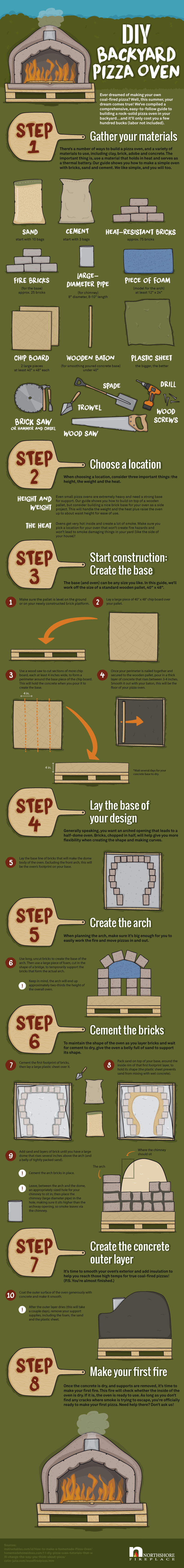 diy infographic example