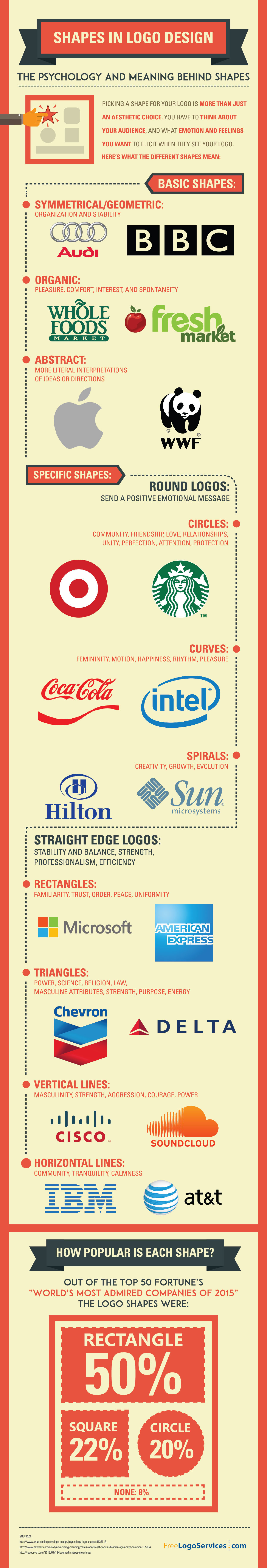 Shapes In Logo Design: The Psychology Meaning Behind Logo Shapes