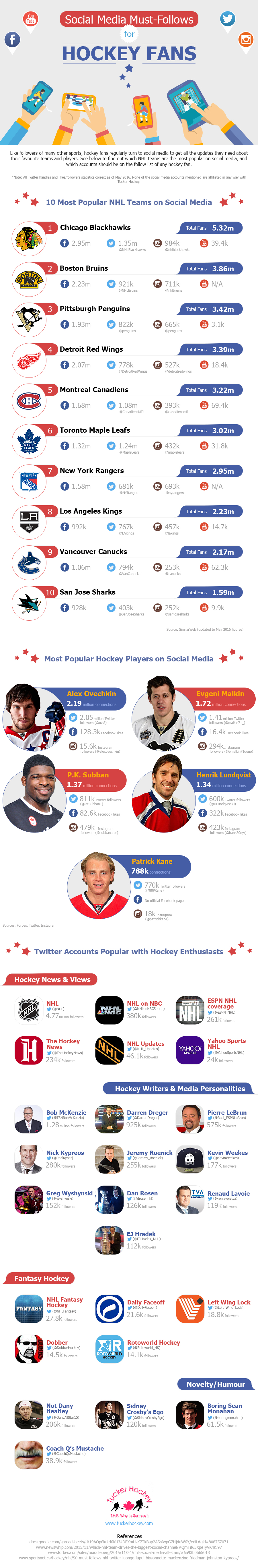sports infographic