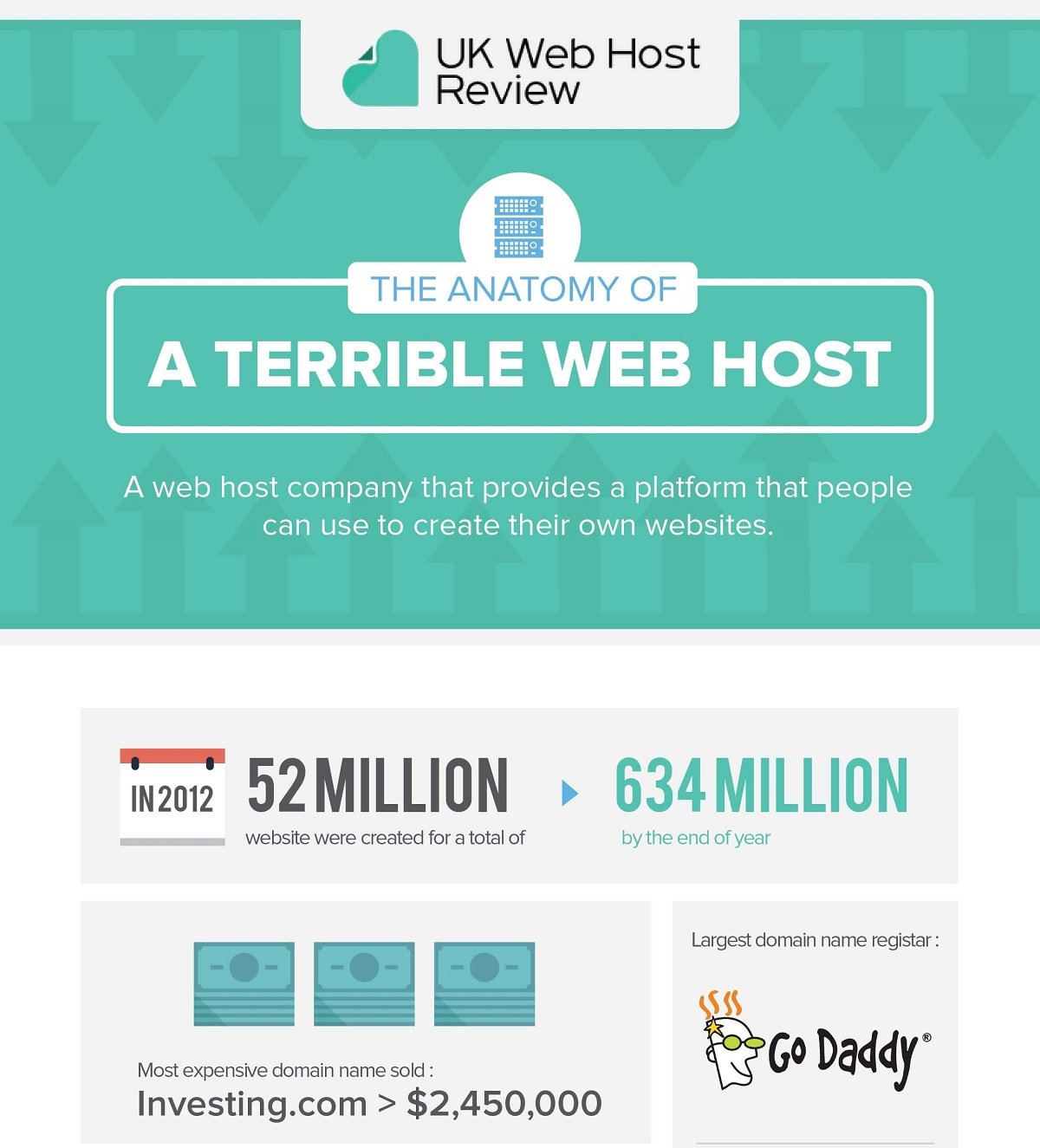 the-anatomy-of-terrible-web-host - 1000+ Infographics, Posters ...
