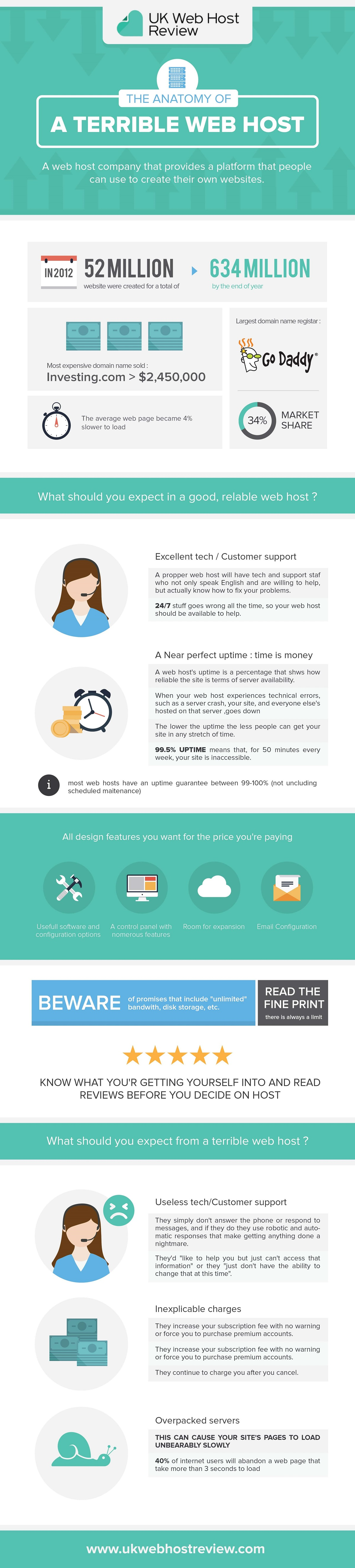 The Anatomy Of Terrible Web Host [Infographic] - Venngage