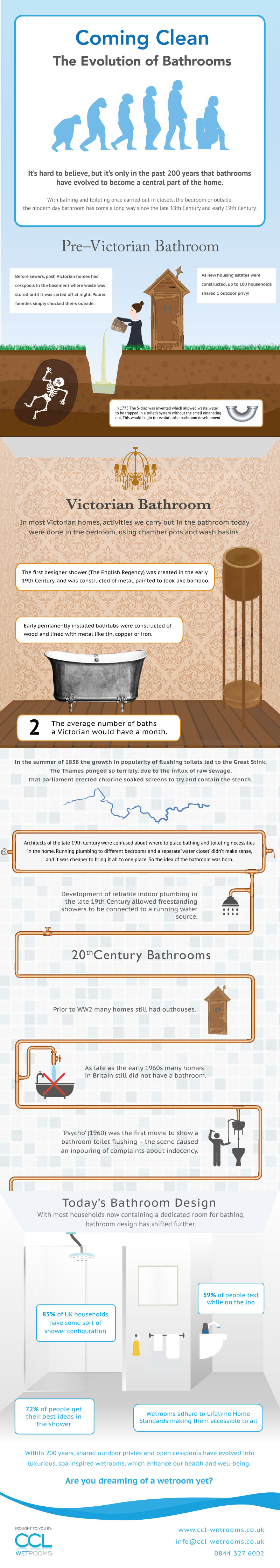 4 Principles For Coming Up With Better Infographic Ideas Infographics  the-evolution-of-bathrooms
