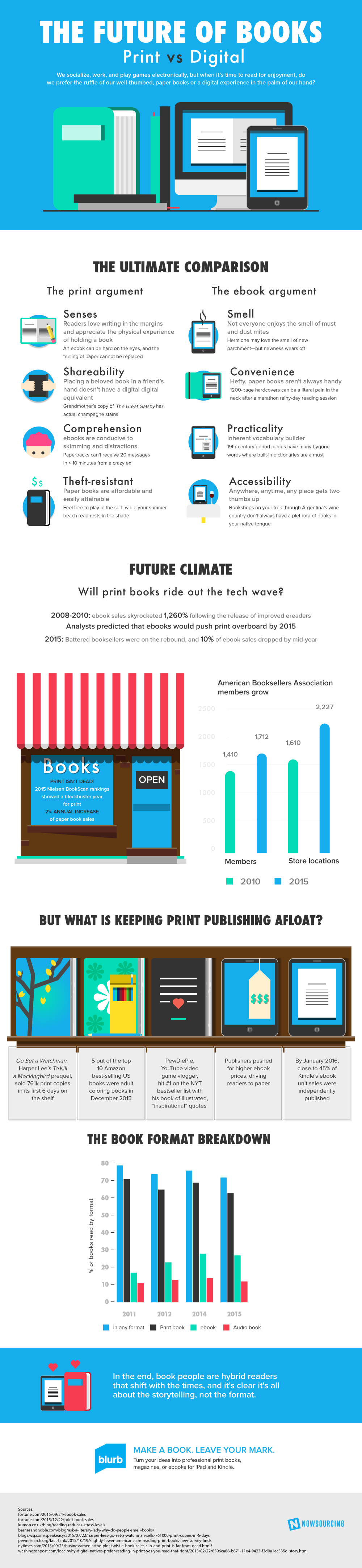 The Future Of Books Print Vs Digital
