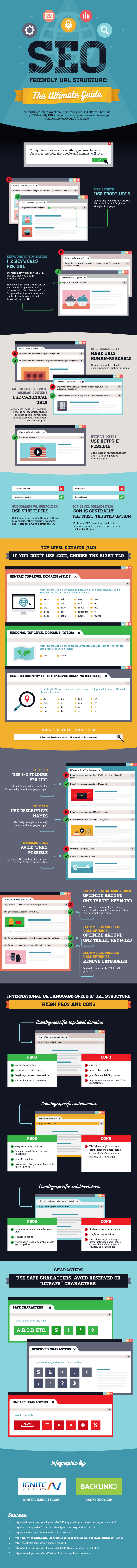 The Ultimate Guide To Seo Friendly Urls