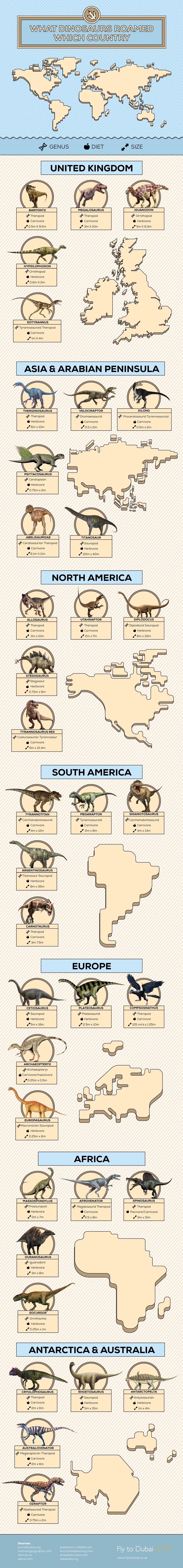 dinosaur infographic example