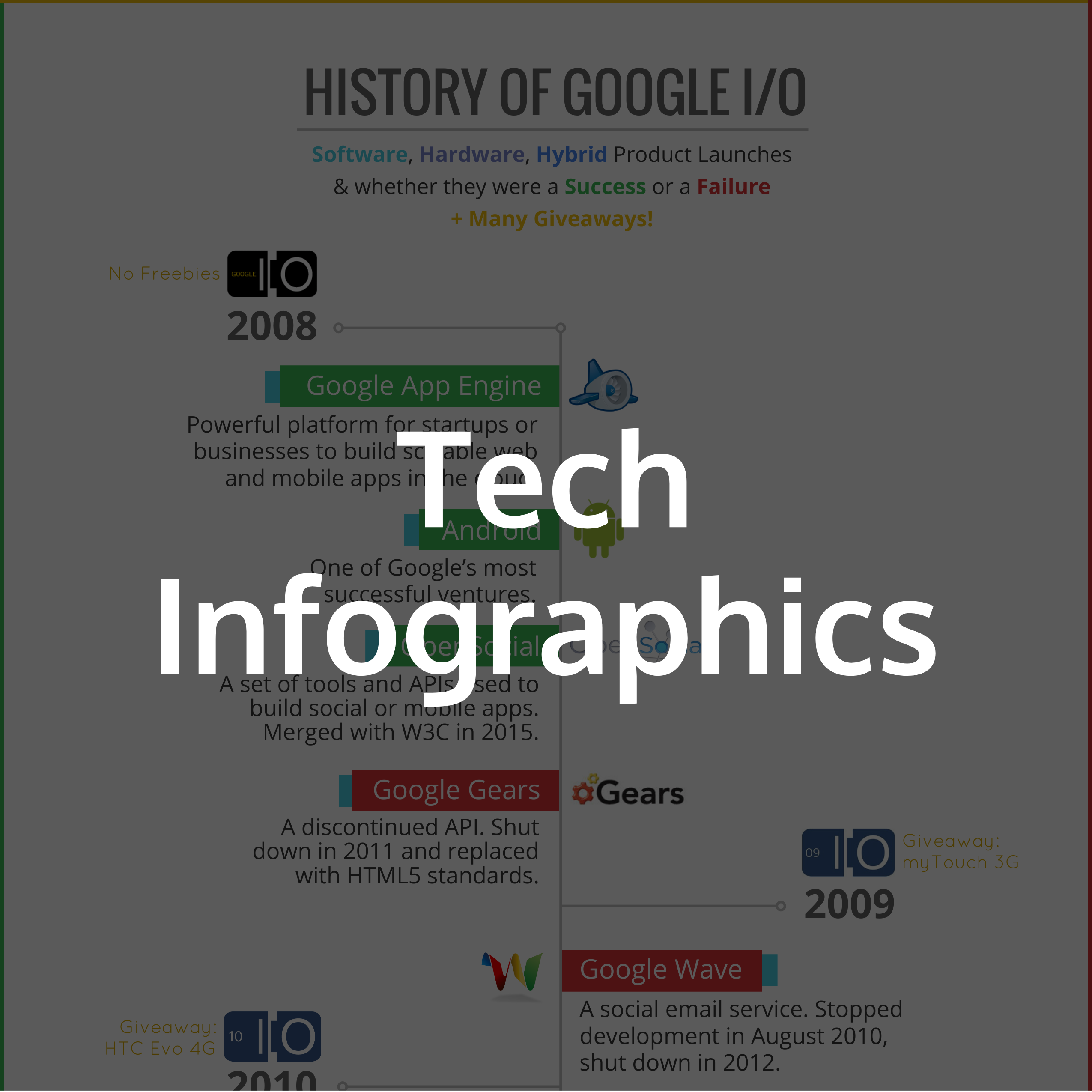1000+ Infographic Examples | Infographics Gallery by Venngage