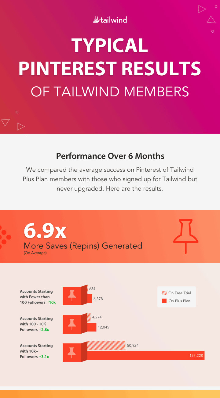 How To Crush Tailwind For Pinterest Infographic Idea