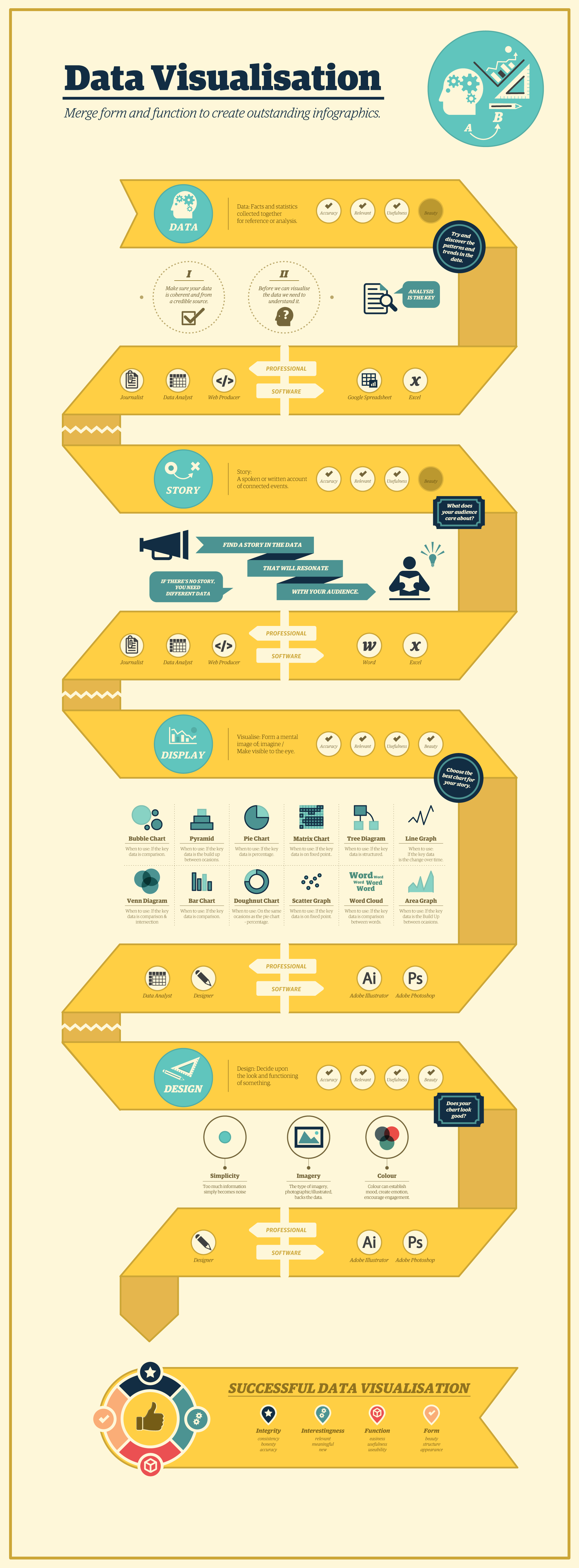 Beautiful Looping Data Visualization Process Infographic Example