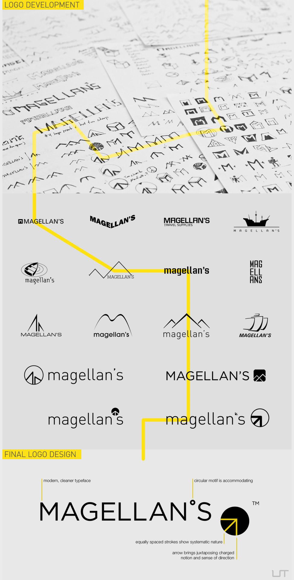 Creative Logo Design Process Infographic Example1
