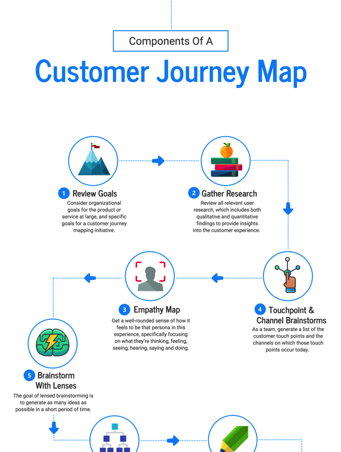 customer journey process infographic example