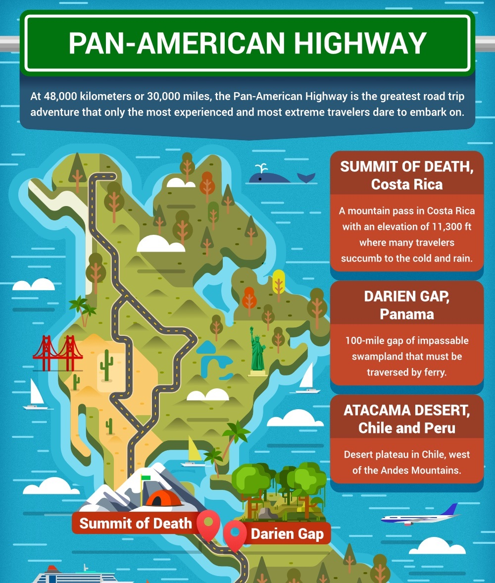 Illustrated Pan American Highway Educational Infographic1