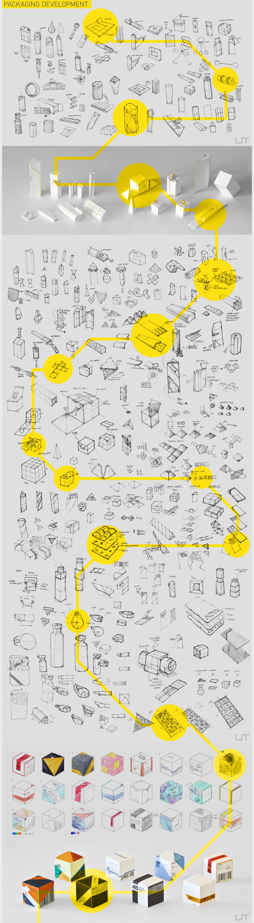 Hand Drawn Packaging Process Infographic Example