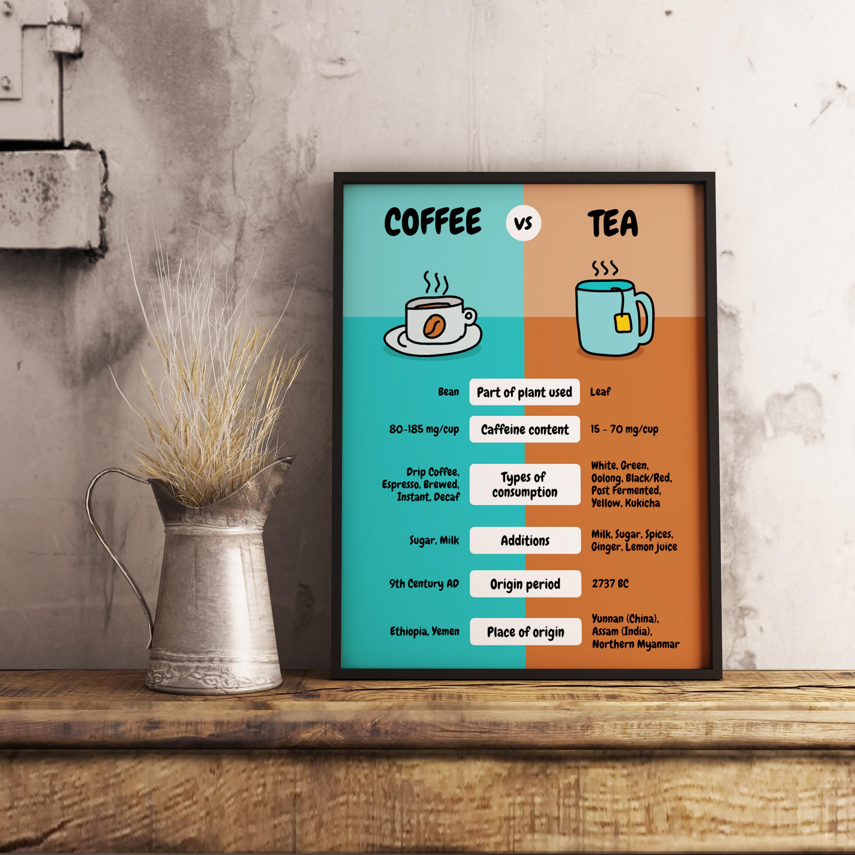 Simple Coffee vs. Tea Comparison Poster Template3