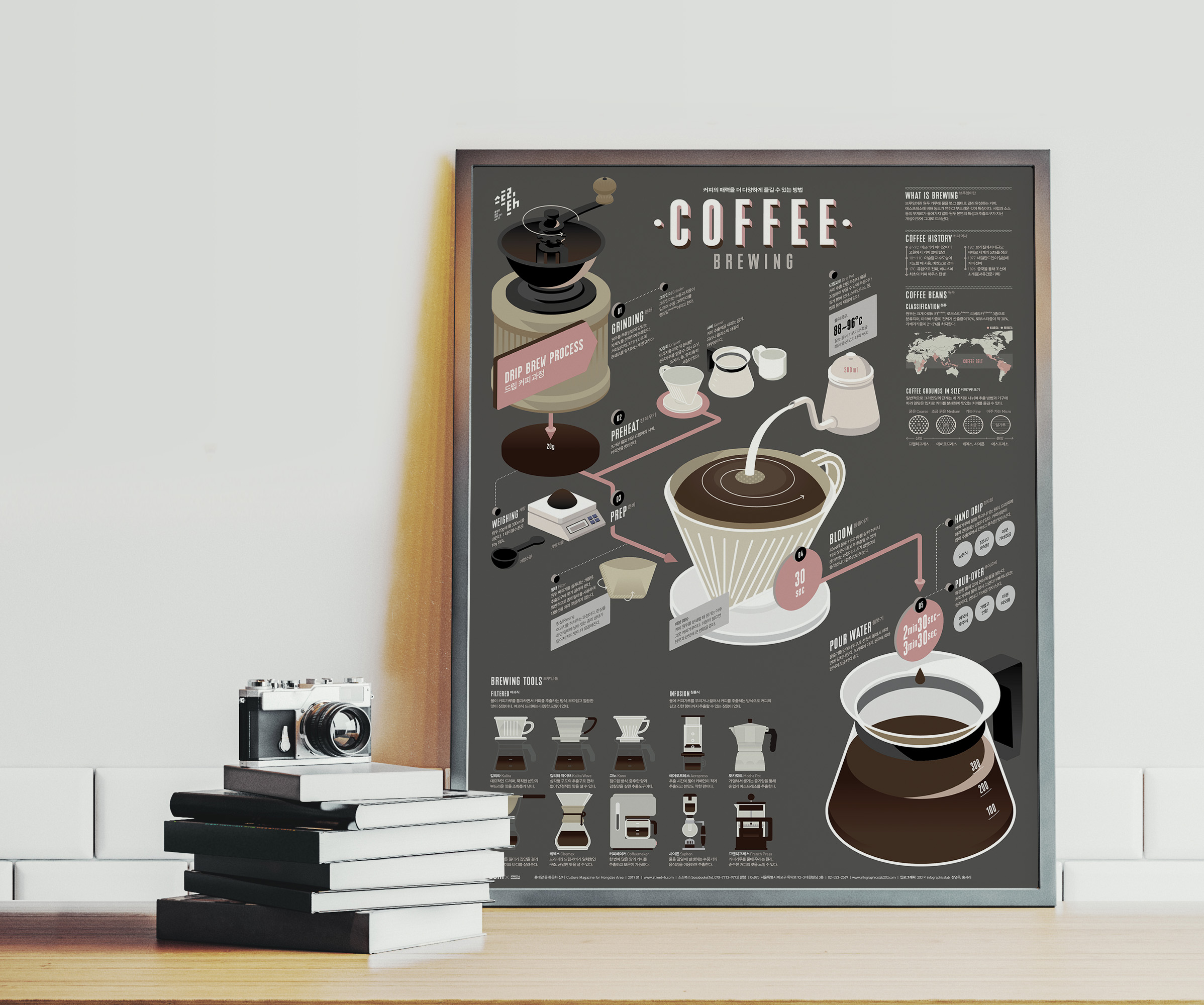 Ultimate Coffee Brewing Guide Poster Example2