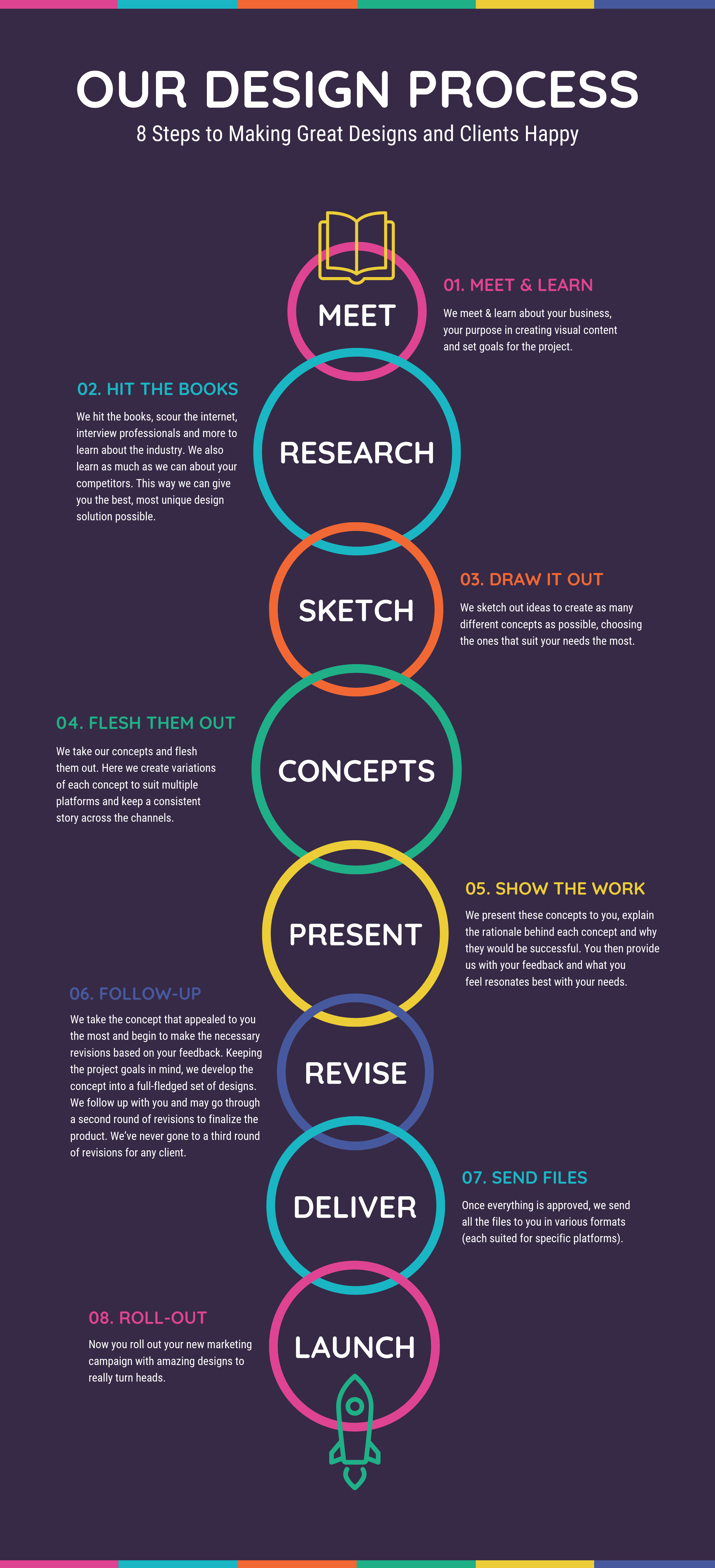 8+ New Process Infographic Examples & Ideas - Daily Design ...