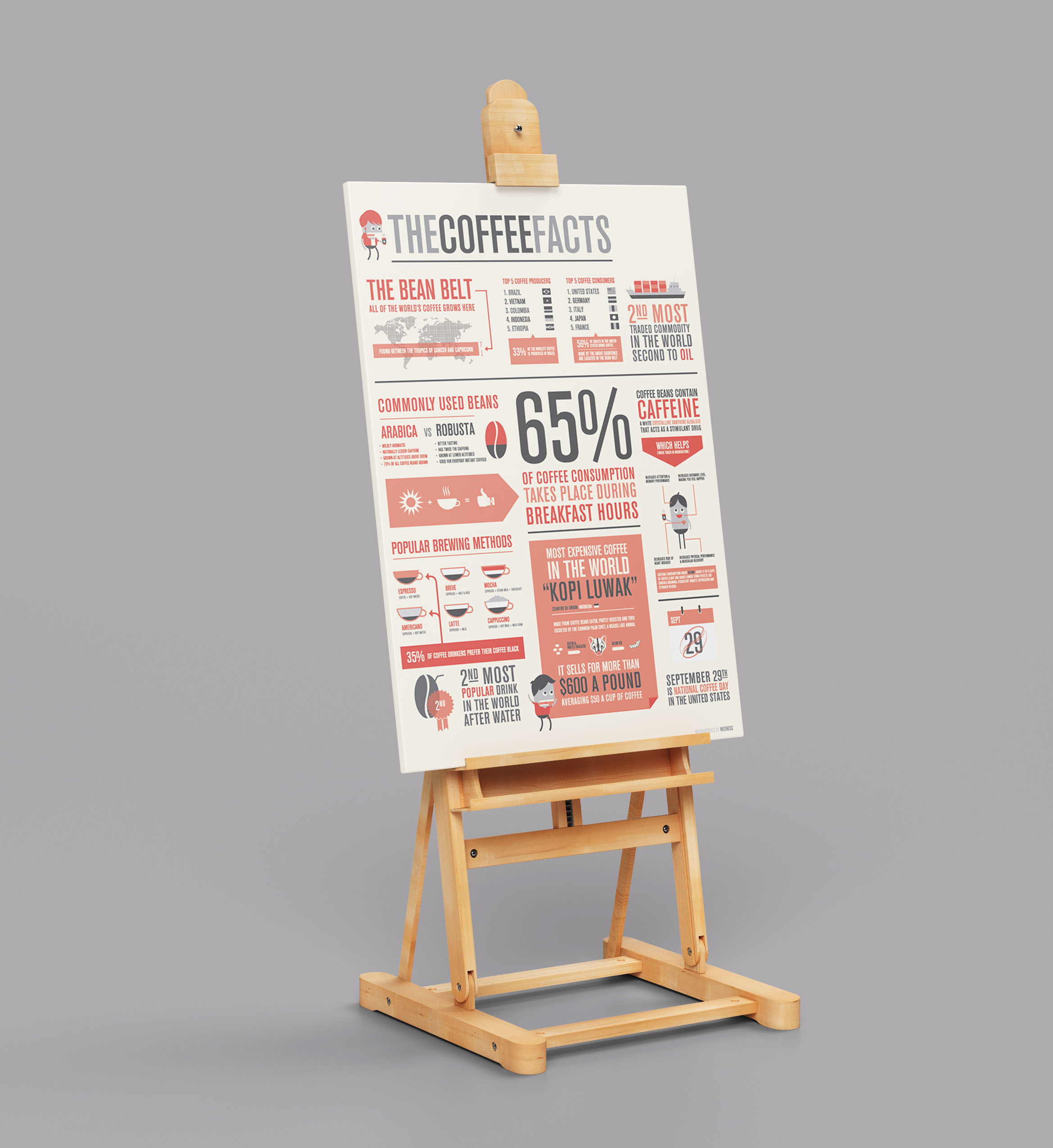 Awesome Coffee Facts Poster Example