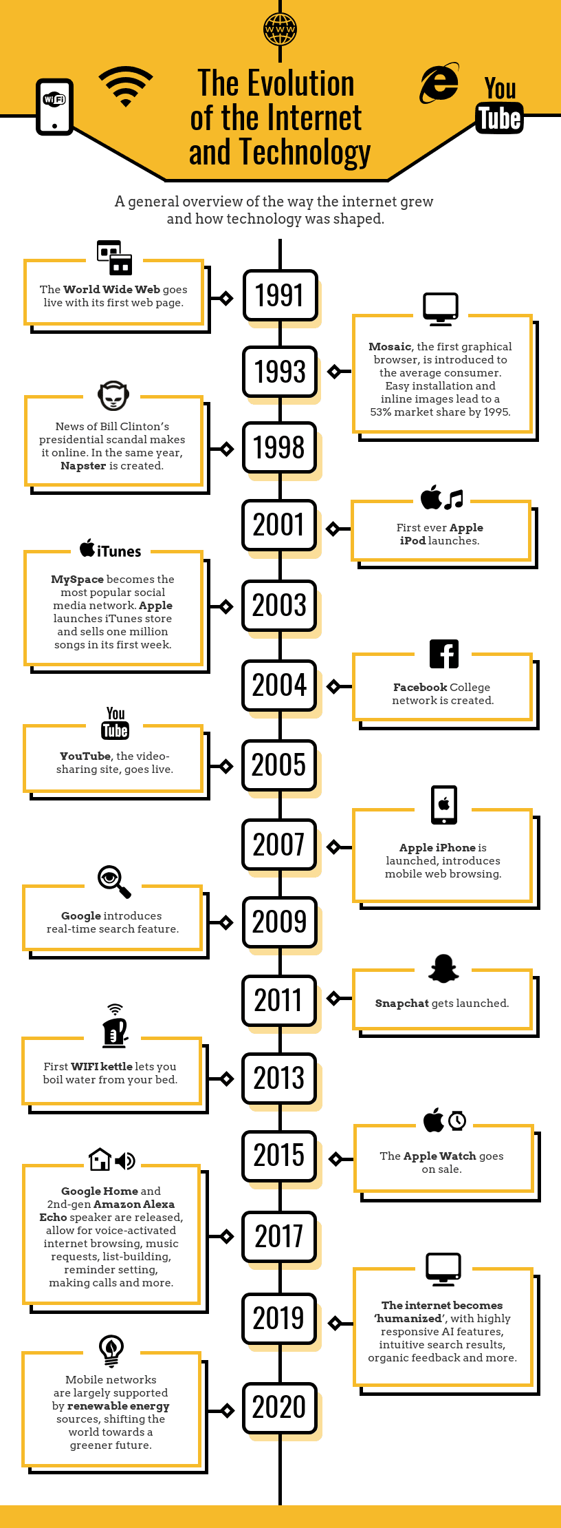 Simple Tech Timeline Infographic Example